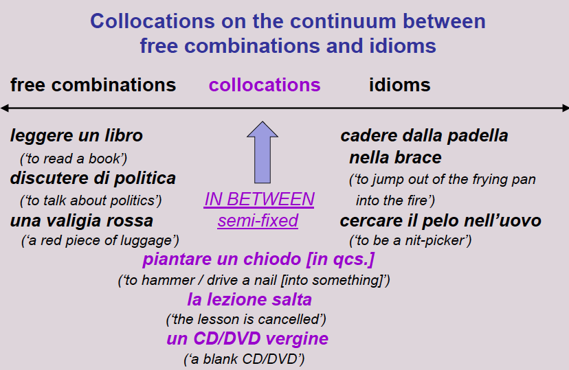 What We Mean By Collocation Italian Collocations